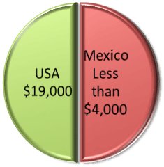 Gastric Sleeve Price Comparison - US and Mexico