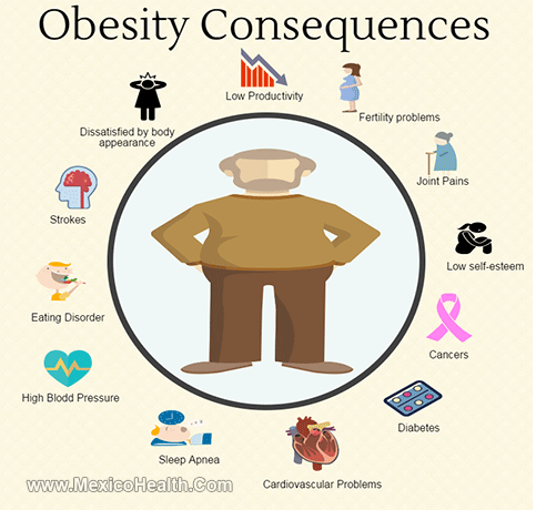 Obesity Consequencies