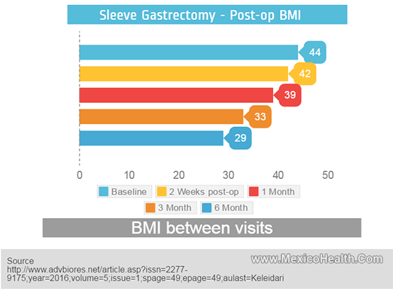 Post Gastric Sleeve Body Mass Index
